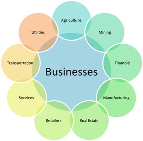 Business plan standard format