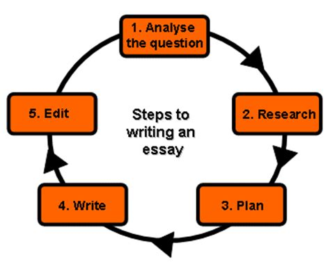 How To Write An Abstract For A Lab Report: 7 Tips